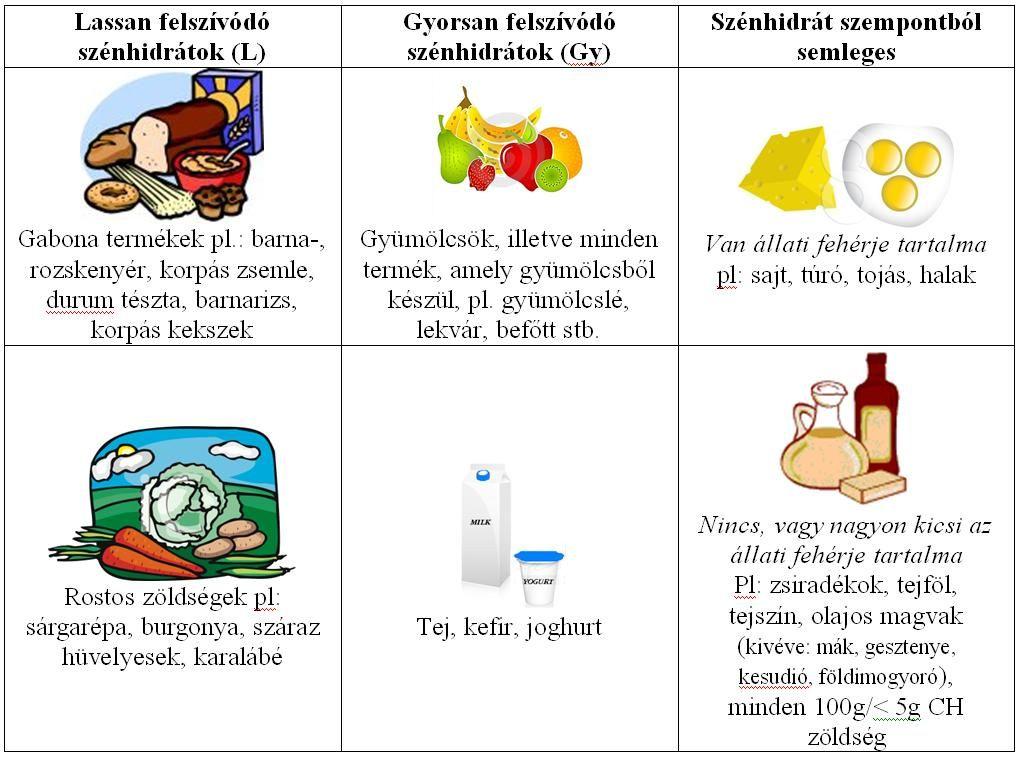 160 gr diéta mintaétrend)
