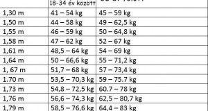 fogyás életkor és magasság szerint)