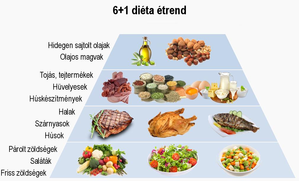 Fogyókúra, egészséges táplálkozás aloldal - WEBBeteg