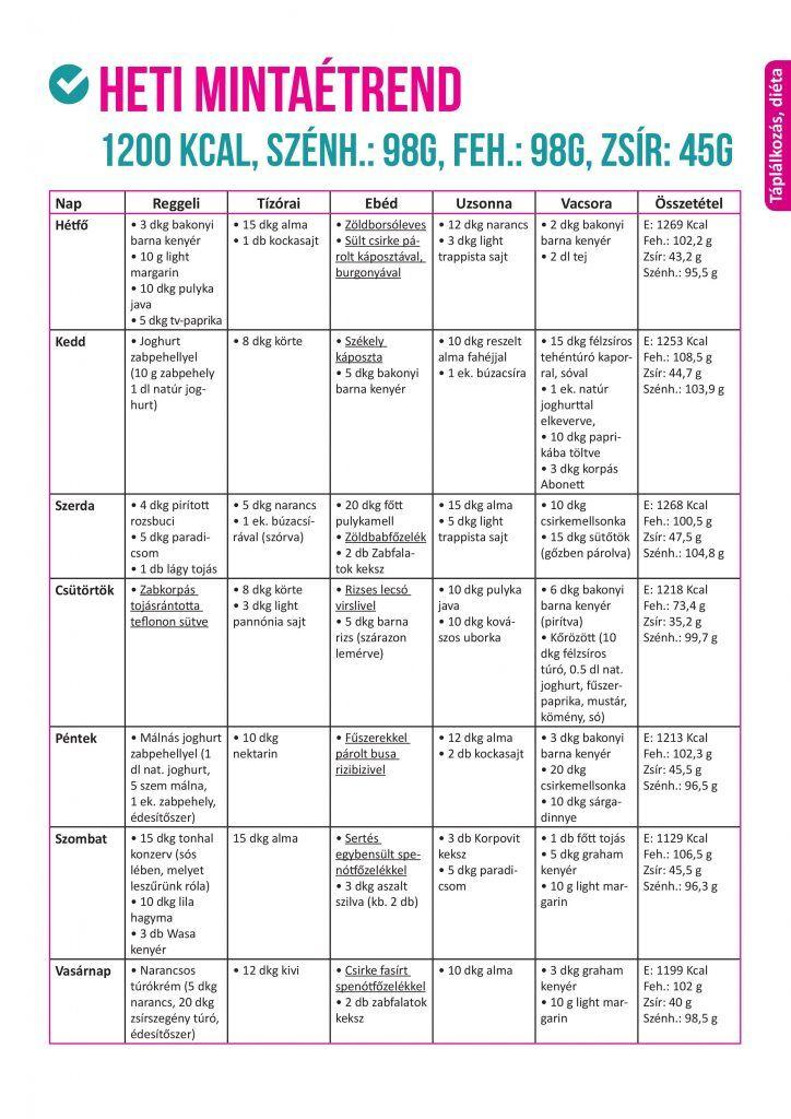 karcsúsító ultrahangos testplasztika