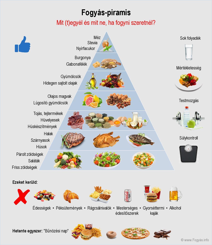 tiszta étrend diéta)