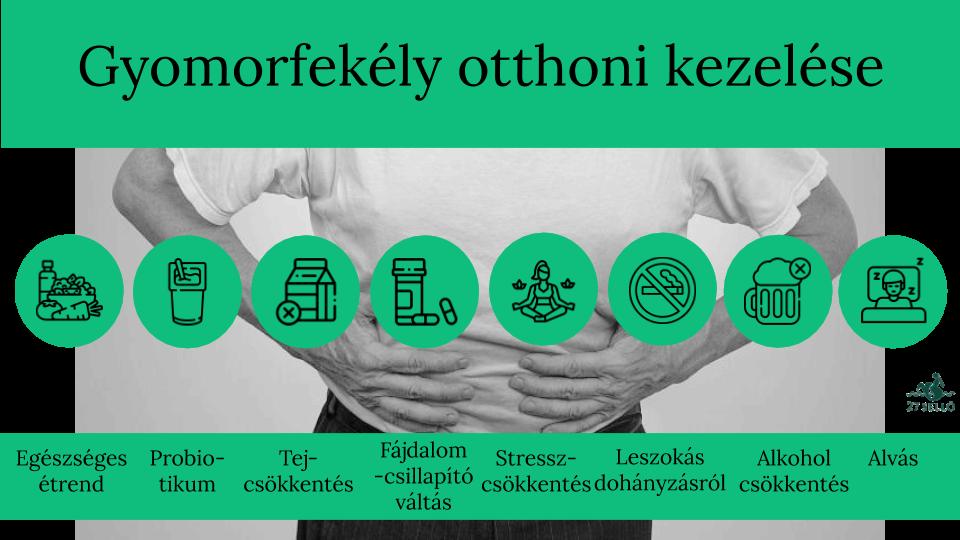 súlyos hányás és fogyás tünetei)