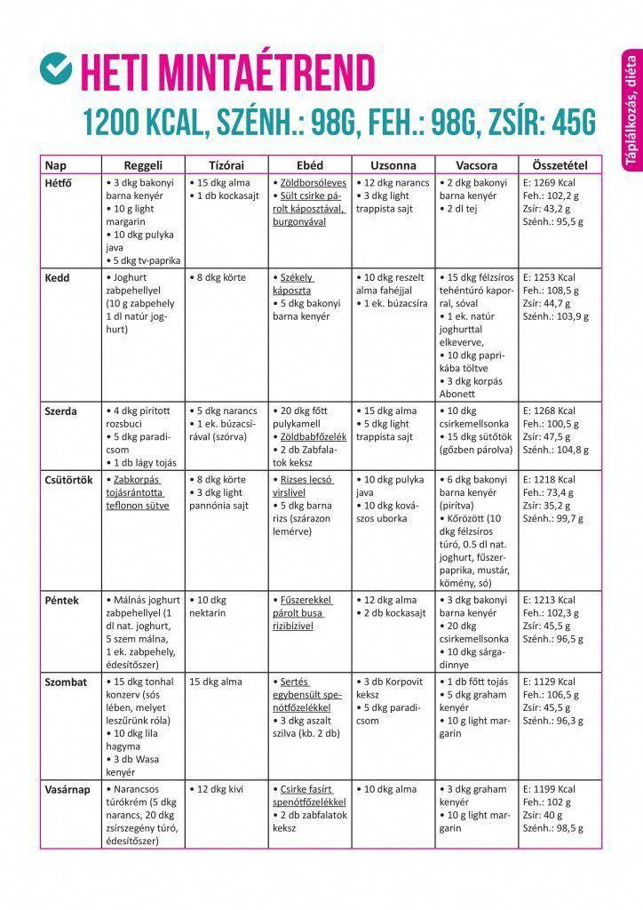 szénhidrátmentes diéta mintaétrend