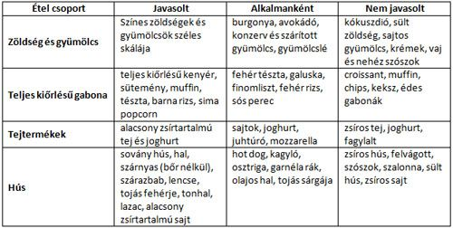 fogyás glikémiás index)