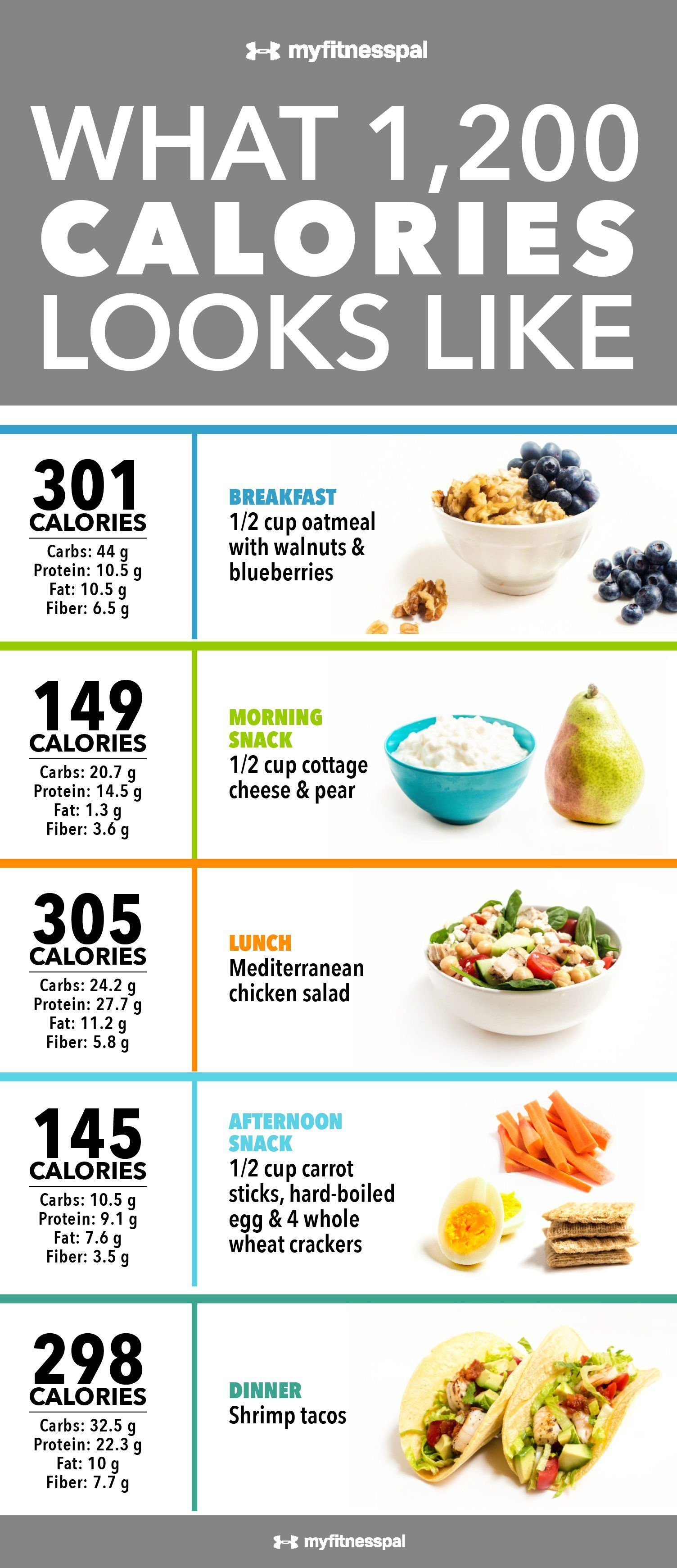 Fogyni szeretnél, de kalóriától éhen halsz? Mutatjuk, hány kcal-ra lenne szükséged   Nosalty