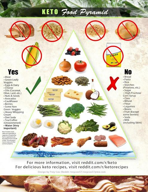 keto diéta mintaétrend gluténmentes étrend