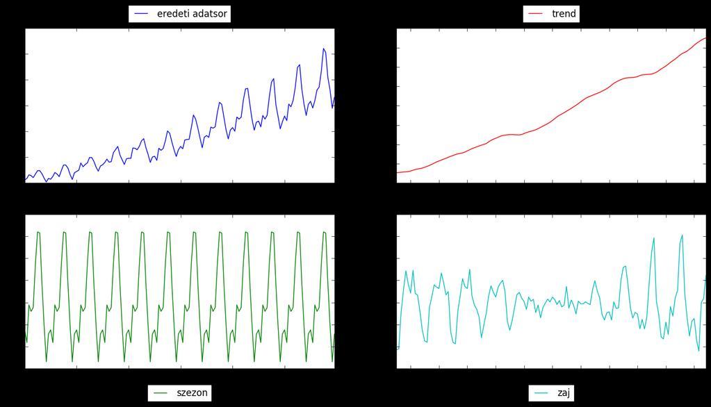 Alkalmazott mélyreható tanulás - 1. rész: Mesterséges neurális hálózatok - Gépi Tanulás -