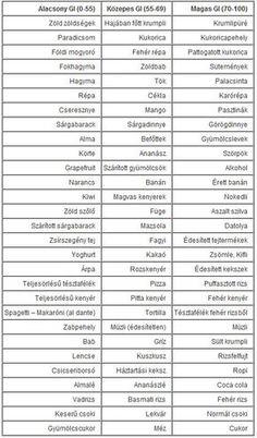 Mi az a glikémiás index? Tudnod kell, ha fogyni akarsz! - Fogyókúra | Femina