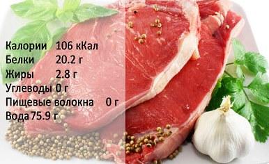 távolítsa el a zsíros őrölt marhahúst)