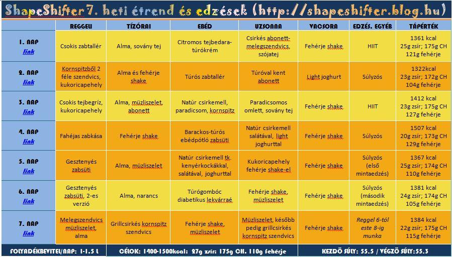 egészséges heti étrend minta)