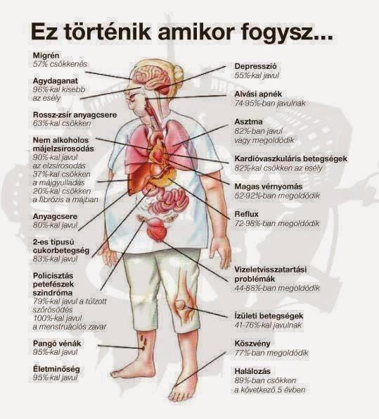 a fogyás előnyei)