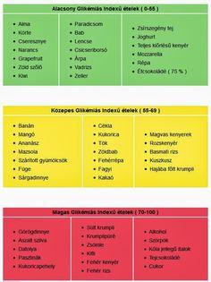 Biztos fogyás, egészségesen: így működik a GI-diéta   lugaskonyhak.hu