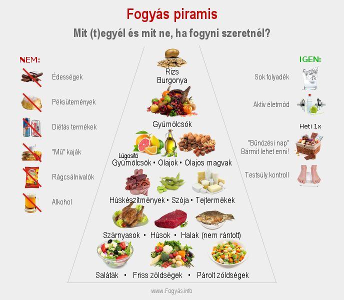 fogyni enni)