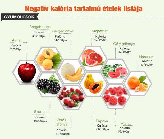 egészséges ételek listája)