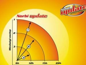 norbi update étrend minta