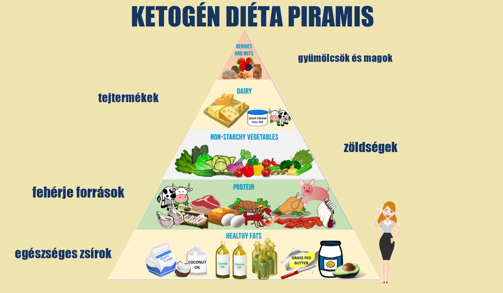 ketózis diéta mintaétrend modell diéta