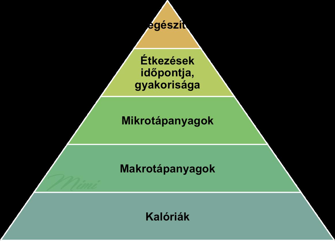 popsugar zsírégető piramis)