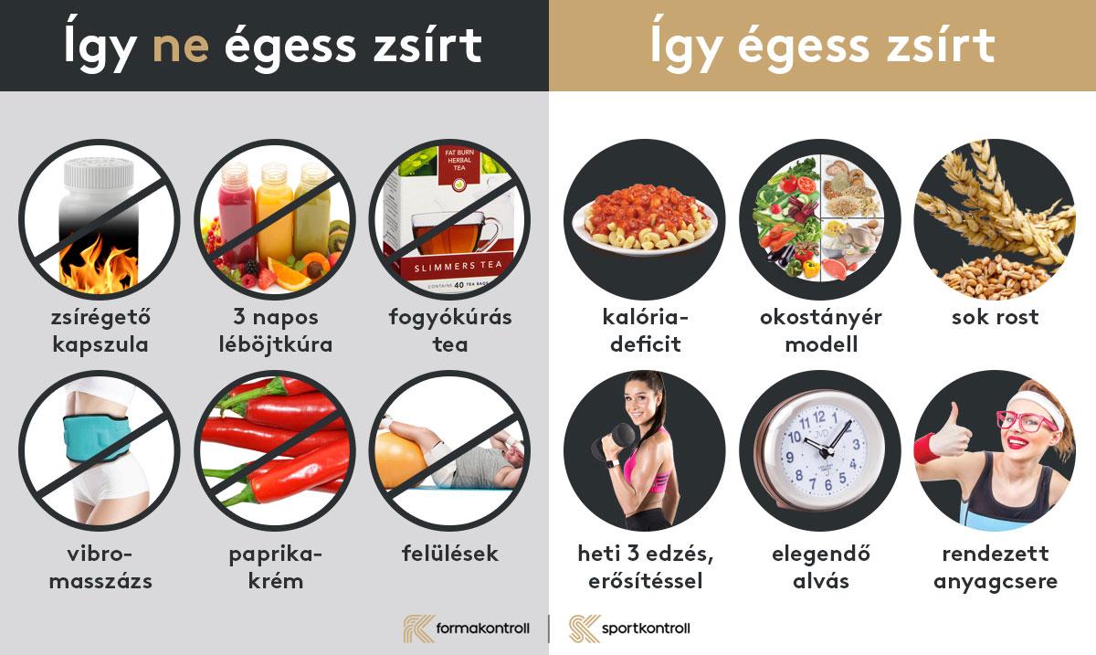 mit lehet enni, hogy zsírt éget?)