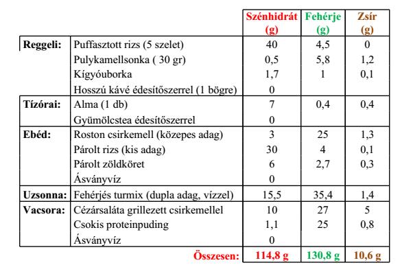 női fogyókúrás étrend)