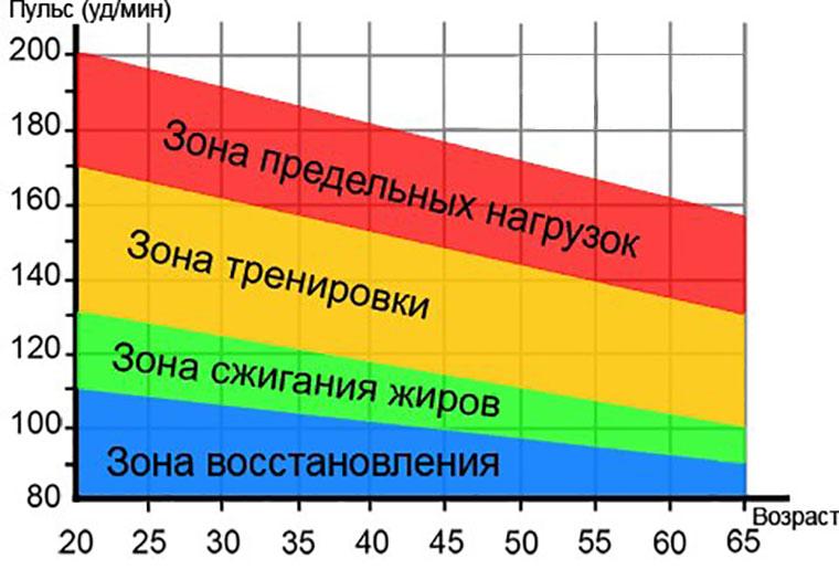 optimális bpm a fogyáshoz