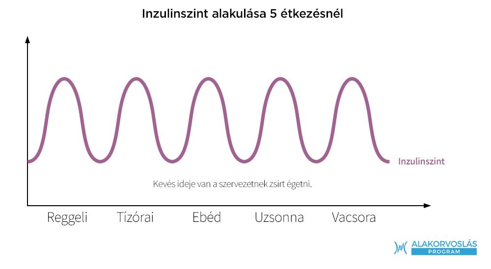 napi természetes fogyás)