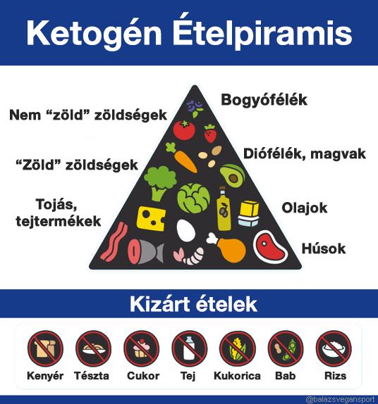 inzulinrezisztencia étrend minta)