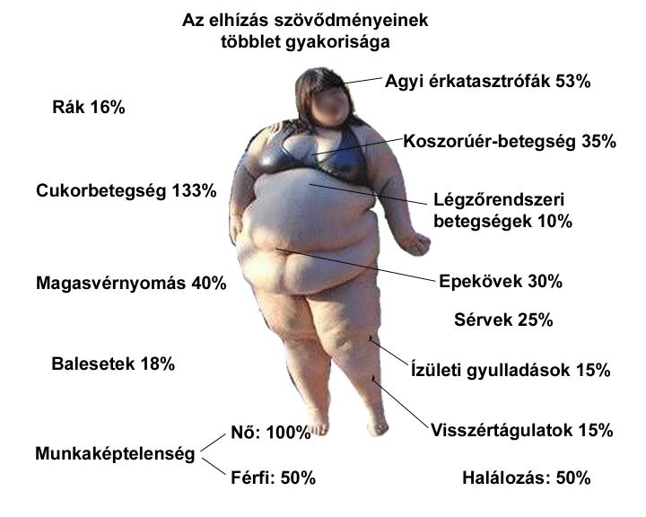 hogyan lehet elhízott ember fogyni