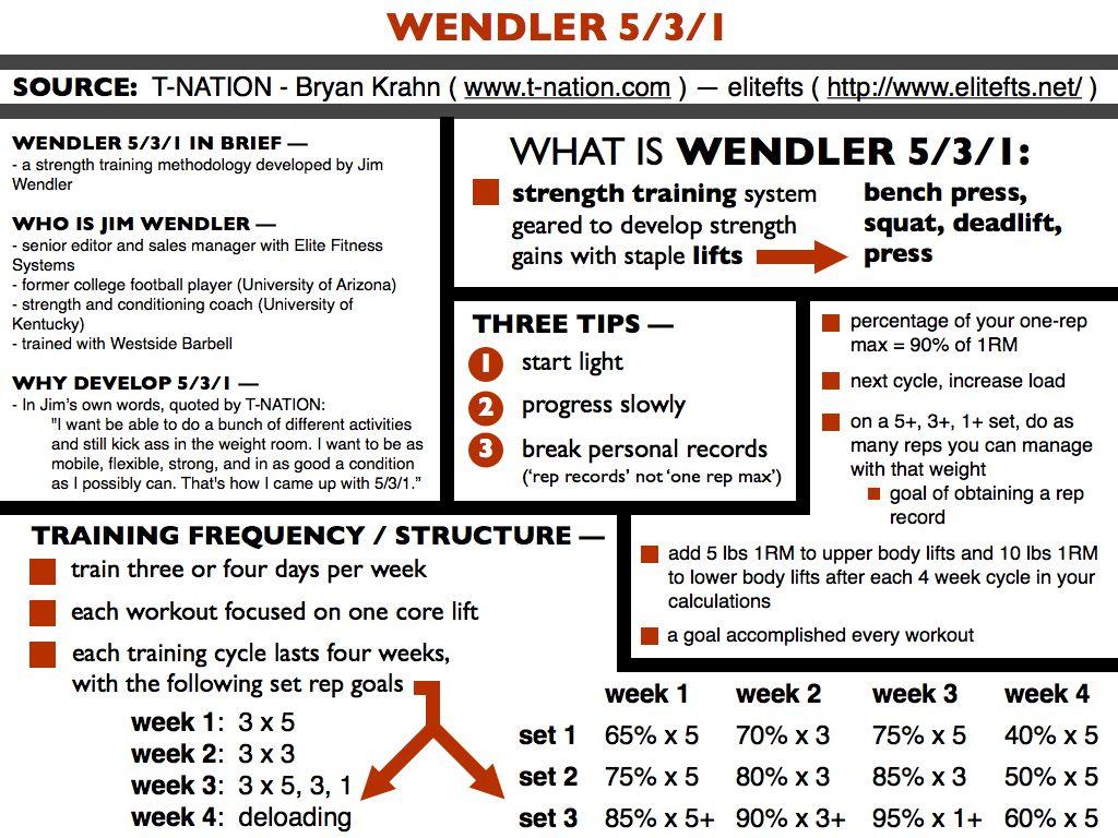 wendler 5 3 1 fogyás)