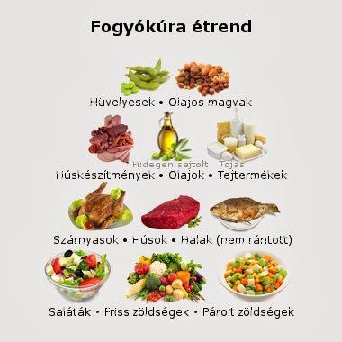 testmérések súlycsökkentő táblázat