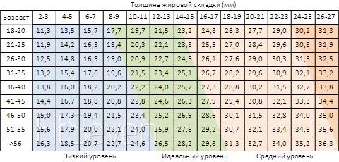 a testzsír veszteség százaléka hetente)
