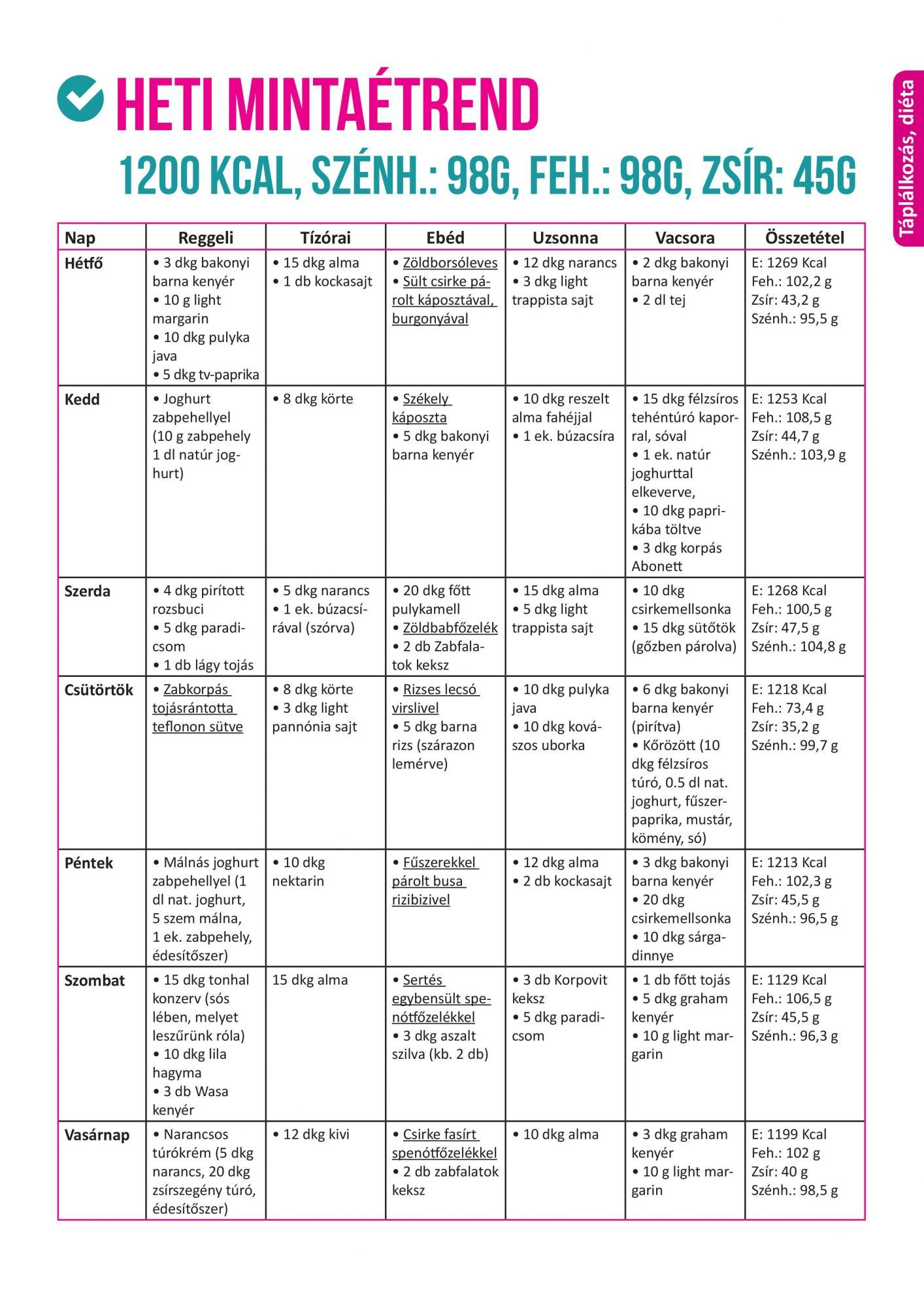 szénhidrátmentes diéta étrend
