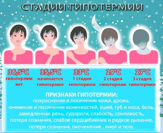 alacsony testhőmérsékletű fáradtság fogyás)