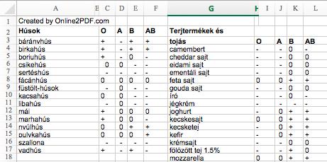 0 ás vércsoport diéta táblázat)