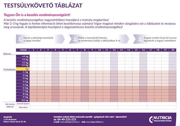 lipáz gátlók súlycsökkenés)