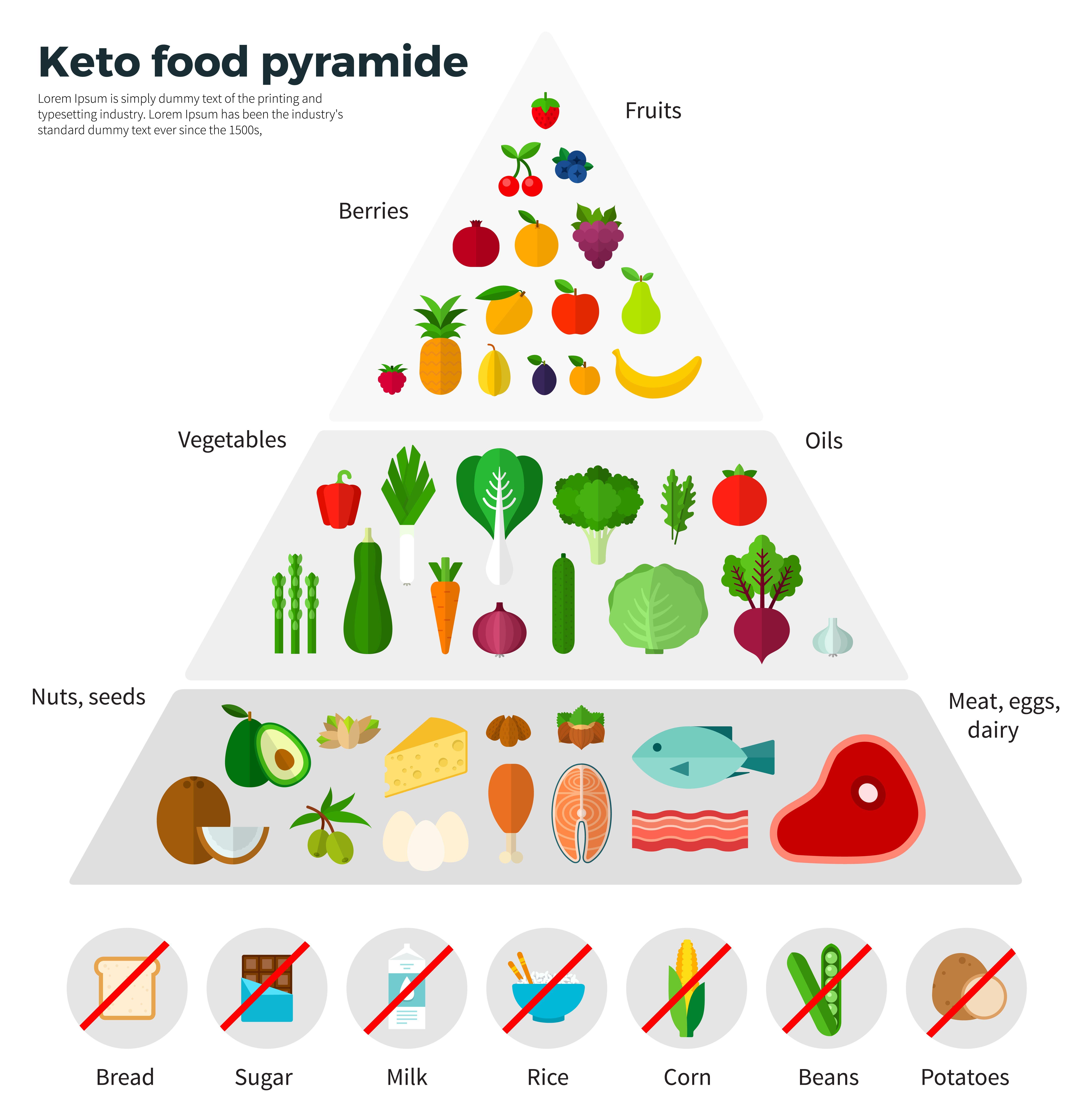 mintaétrend ketogén diétához