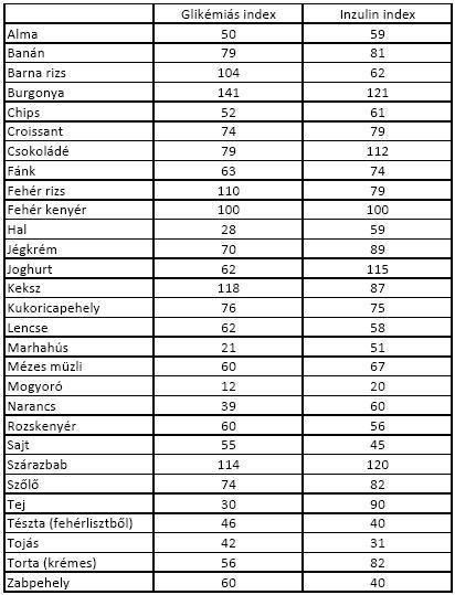 fogyás alacsony glikémiás index)