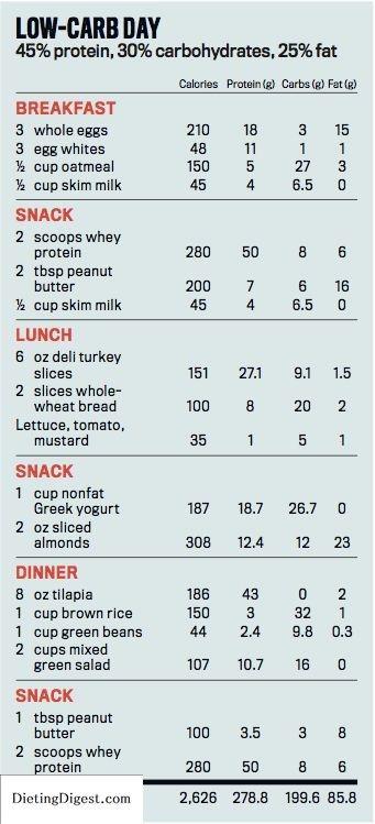 male fat loss diet plan