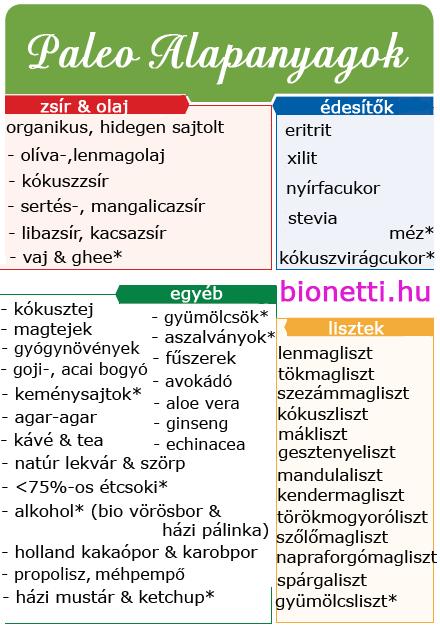 paleo diéta mintaétrend)